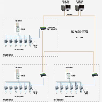 预付费售电管理系统结构图