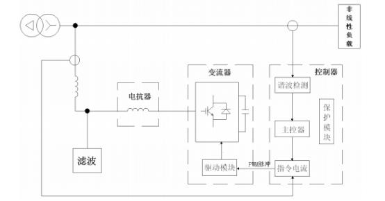 有源电力滤波器