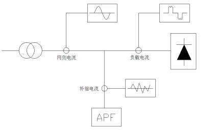 有源电力滤波器工作原理