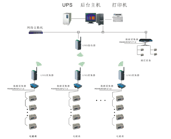 电力监控系统组网方案,GPRS无线通信方式,无线组网方案