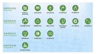 电力需求侧管理系统各子系统