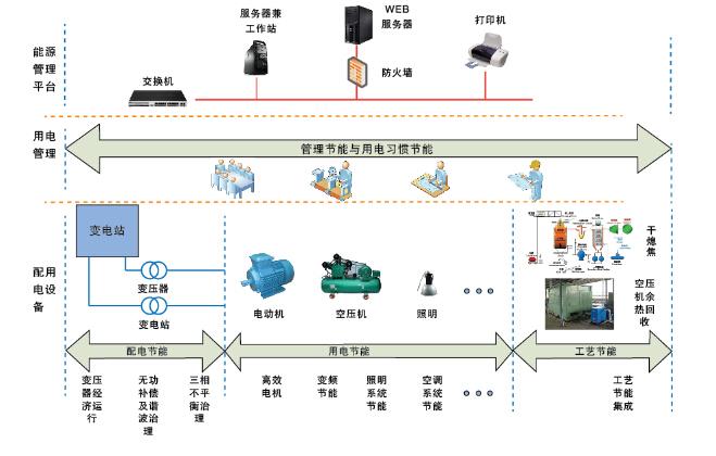 电力需求侧管理系统组网方案