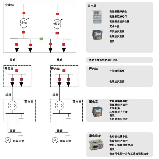 电力需求侧管理系统功能