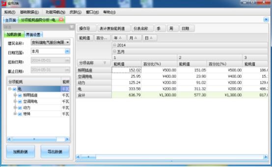 分项记量系统