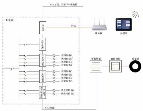 智能照明控制系统组网方案,智能照明系统实现方案