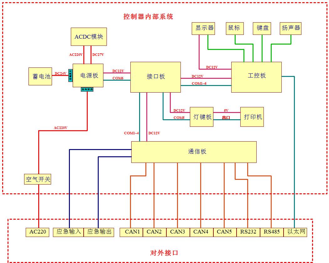 应急照明控制器工作原理